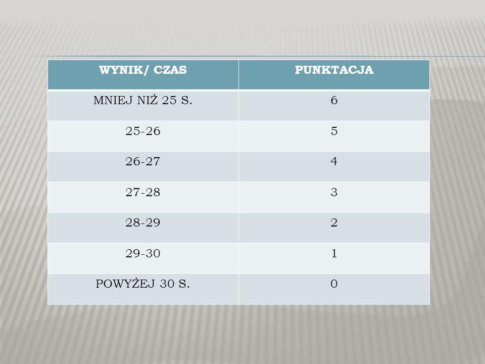 LICZBA UZYSKANYCH PUNKTÓW OCENA 36-32Celująca 31-26Bardzo dobra 25-20Dobra 19-14Dostateczna 13-8Dopuszczająca 7-0Niedostateczna