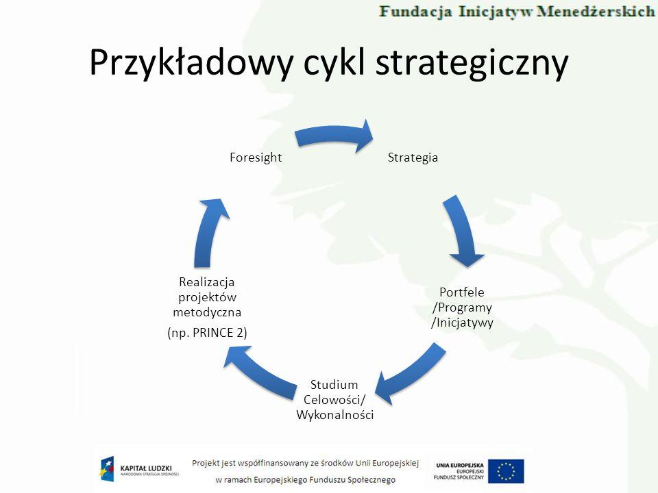 Przykładowy cykl strategiczny Strategia Portfele /Programy /Inicjatywy Studium Celowości/ Wykonalności Realizacja projektów metodyczna (np.