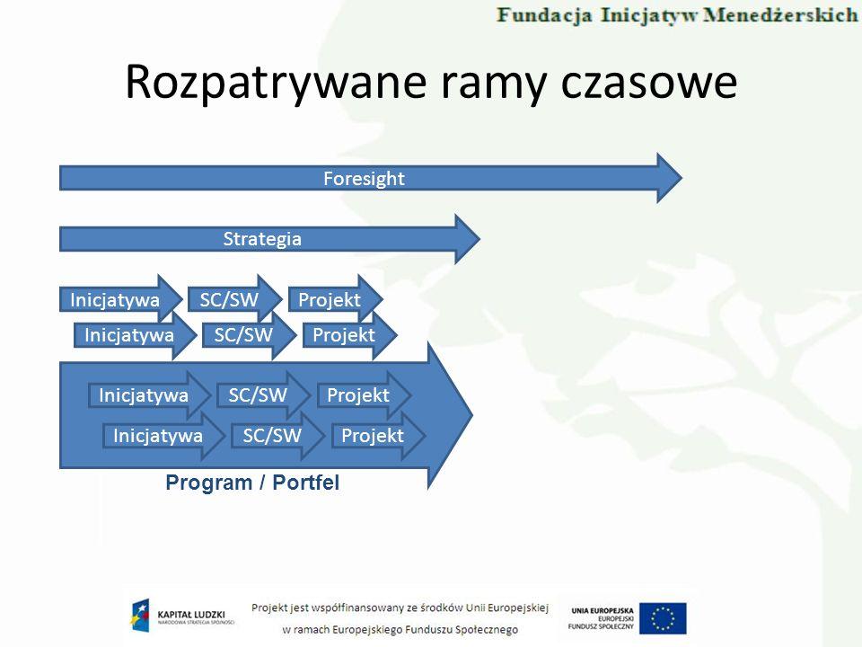 Rozpatrywane ramy czasowe Foresight Strategia InicjatywaSC/SWProjekt InicjatywaSC/SWProjekt InicjatywaSC/SWProjekt InicjatywaSC/SWProjekt Program / Portfel