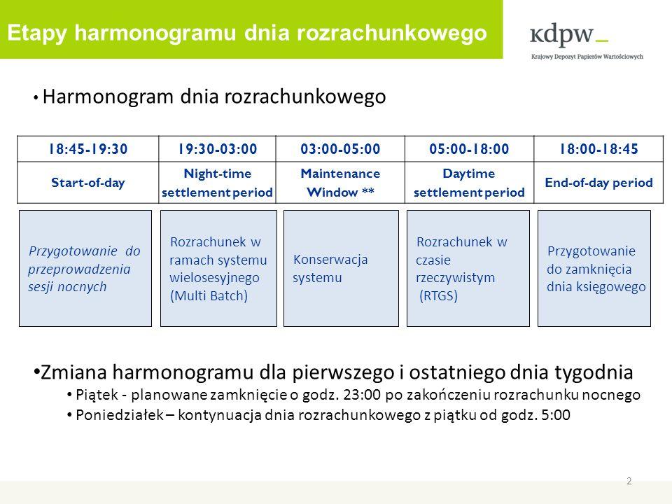 Harmonogram dnia rozrachunkowego Zmiana harmonogramu dla pierwszego i ostatniego dnia tygodnia Piątek - planowane zamknięcie o godz. 23:00 po zakończe