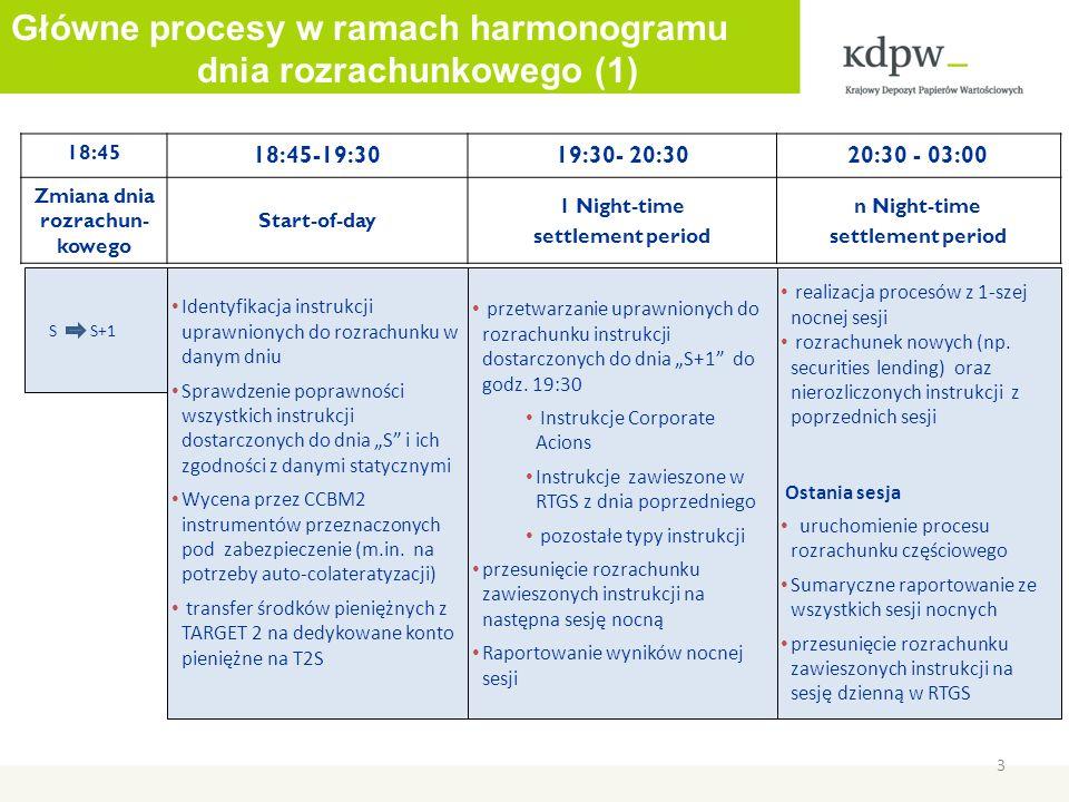 3 18:45 18:45-19:3019:30- 20:3020:30 - 03:00 Zmiana dnia rozrachun- kowego Start-of-day 1 Night-time settlement period n Night-time settlement period