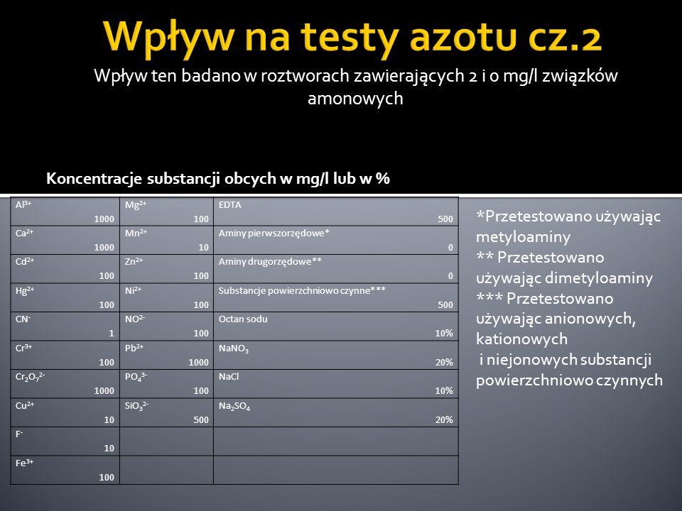Wpływ ten badano w roztworach zawierających 2 i 0 mg/l fosforanów (V) Ag 1000 F - 50 Pb 2+ 25 EDTA 1000 AsO 4 3- 0,2 Fe 3+ 1000 S 2- 2,5 Środki powierzchniowo czynne* 1000 Ca 2+ 1000 Hg 2+ 10 SiO 3 2- 1000 ChZT(wodoroftalan K) 150 Cd 2+ 1000 Mg 2+ 1000 SO 3 2- 1000 Octan sodu 1% CN - 1000 Mn 2+ 1000 Zn 2+ 1000 NaCl 5% Cr 3+ 1000 NH 4 + 1000 NaNO 3 10% Cr 2 O 7 2- 5 Ni 2+ 500 Na 2 SO 4 10% Cu 2+ 250 NO 2 - 1000 * Przetestowano używając anionowych, kationowych i niejonowych substancji powierzchniowo czynnych Koncentracje substancji obcych w mg/l lub w %
