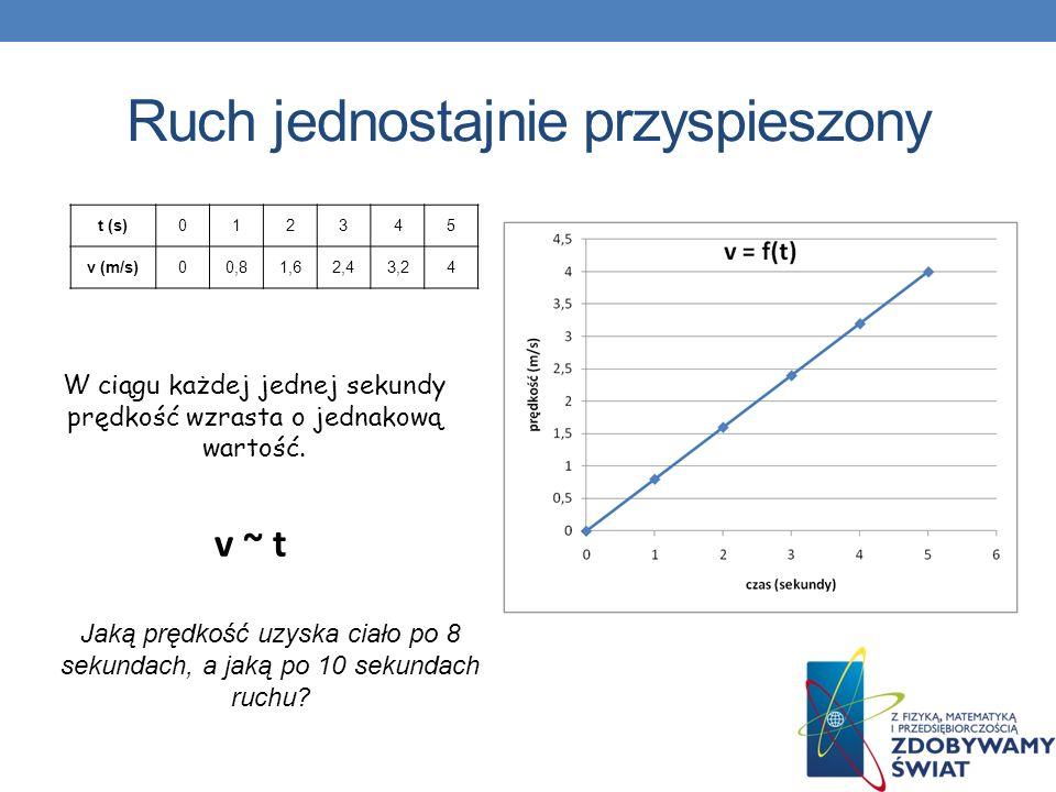 Ruch jednostajnie przyspieszony t (s)012345 v (m/s)00,81,62,43,24 W ciągu każdej jednej sekundy prędkość wzrasta o jednakową wartość. v ~ t Jaką prędk