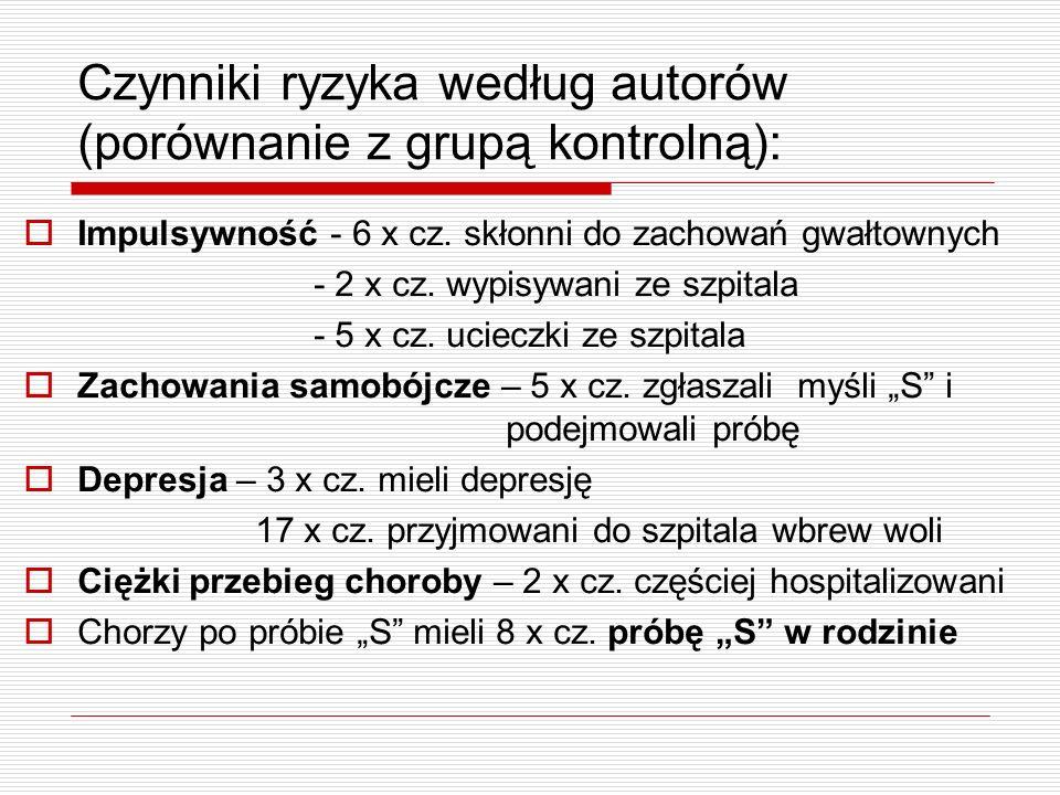 Czynniki ryzyka według autorów (porównanie z grupą kontrolną): Impulsywność - 6 x cz. skłonni do zachowań gwałtownych - 2 x cz. wypisywani ze szpitala