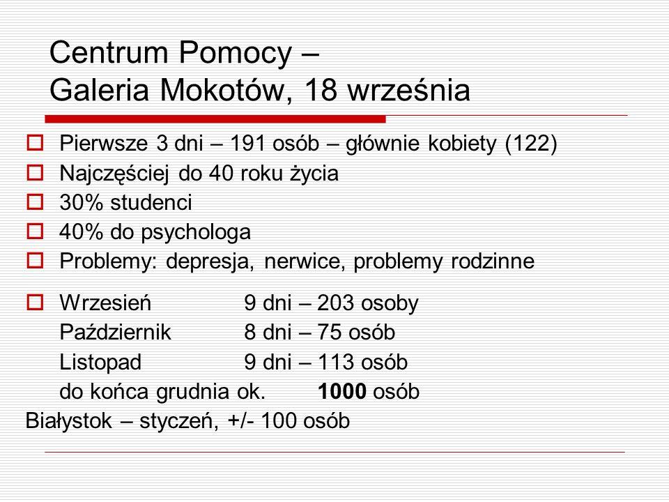 Centrum Pomocy – Galeria Mokotów, 18 września Pierwsze 3 dni – 191 osób – głównie kobiety (122) Najczęściej do 40 roku życia 30% studenci 40% do psych