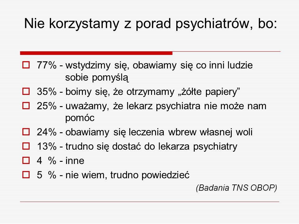 Nie korzystamy z porad psychiatrów, bo: 77% - wstydzimy się, obawiamy się co inni ludzie sobie pomyślą 35% - boimy się, że otrzymamy żółte papiery 25%