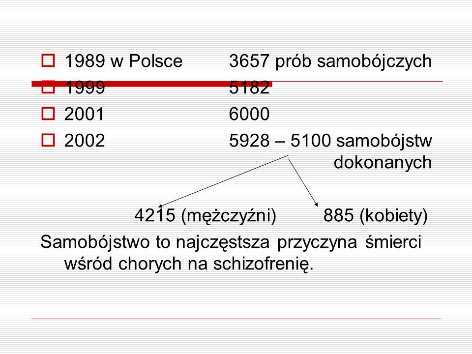 1989 w Polsce3657 prób samobójczych 19995182 20016000 20025928 – 5100 samobójstw dokonanych 4215 (mężczyźni)885 (kobiety) Samobójstwo to najczęstsza p