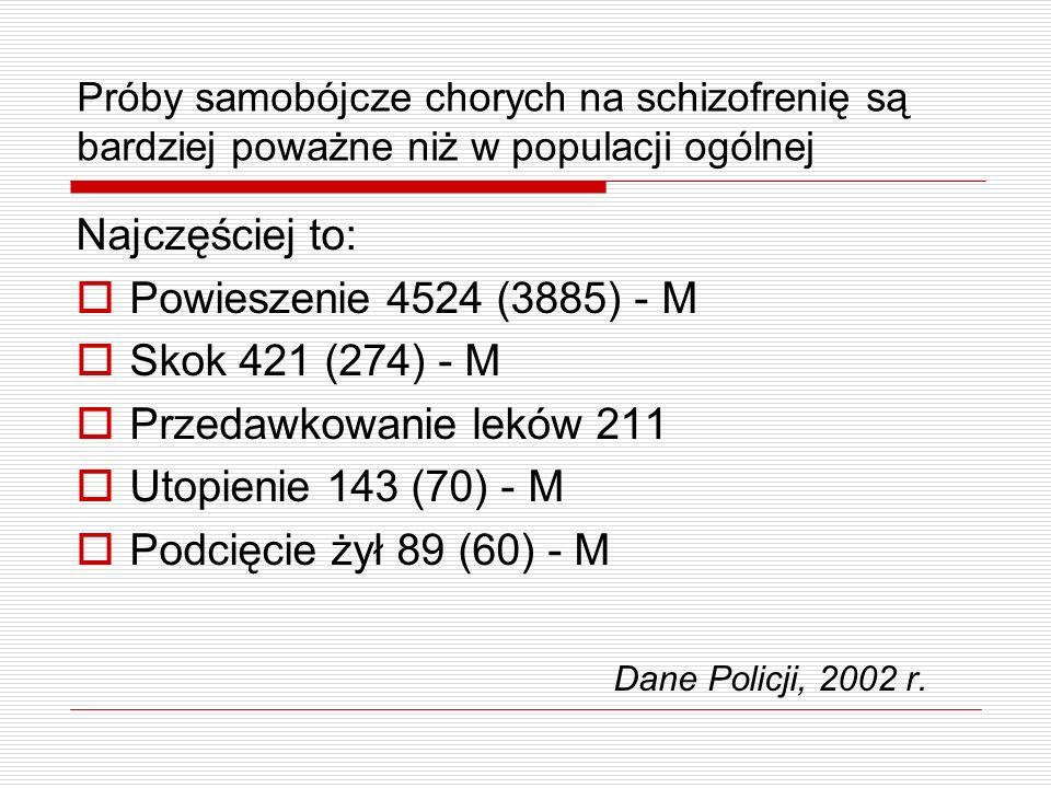 Próby samobójcze chorych na schizofrenię są bardziej poważne niż w populacji ogólnej Najczęściej to: Powieszenie 4524 (3885) - M Skok 421 (274) - M Pr