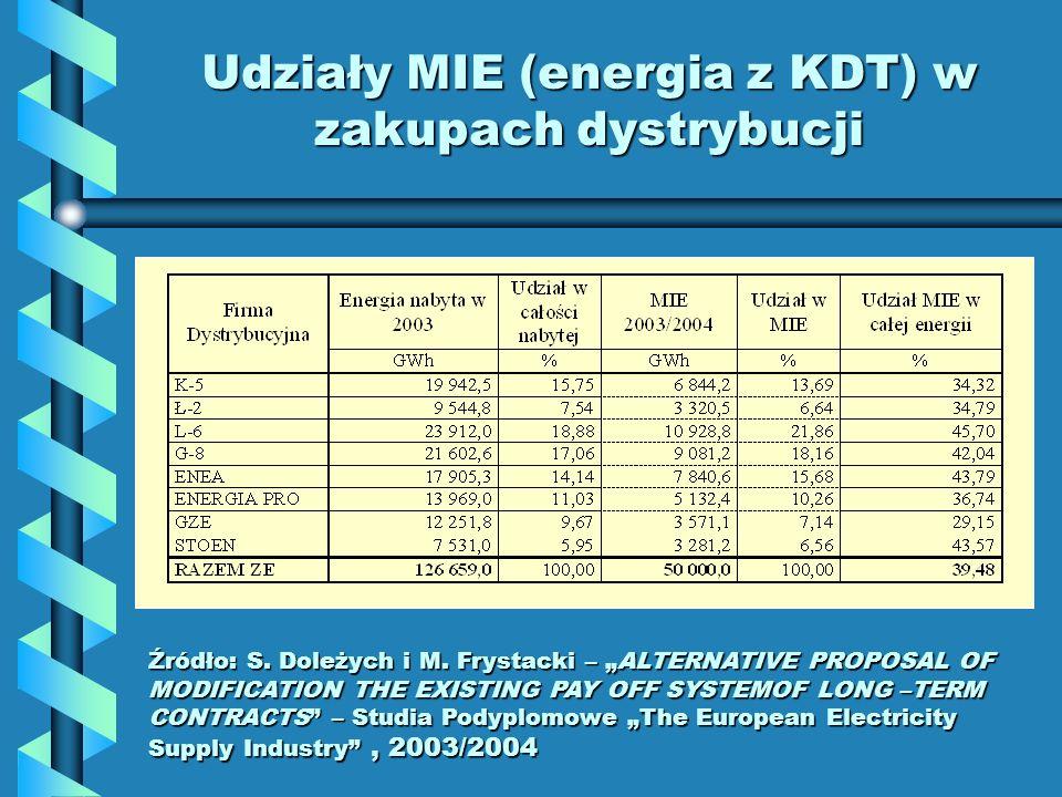 Udziały MIE (energia z KDT) w zakupach dystrybucji Źródło: S. Doleżych i M. Frystacki – ALTERNATIVE PROPOSAL OF MODIFICATION THE EXISTING PAY OFF SYST