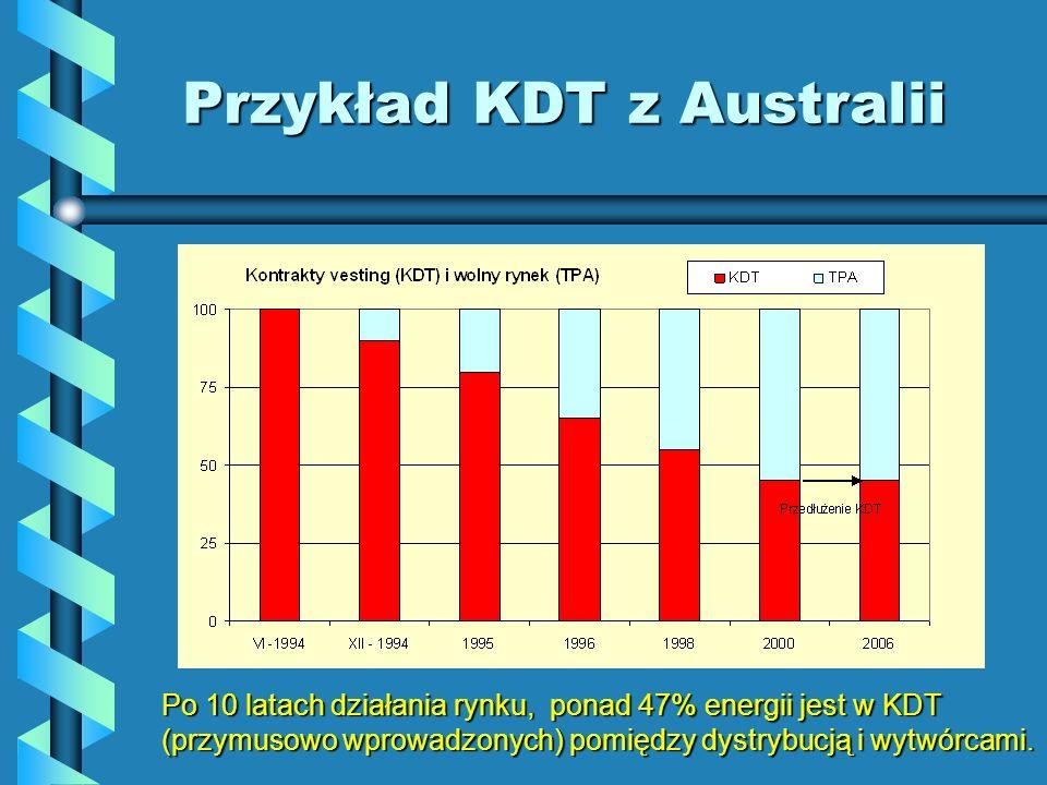 Przykład KDT z Australii Po 10 latach działania rynku, ponad 47% energii jest w KDT (przymusowo wprowadzonych) pomiędzy dystrybucją i wytwórcami.