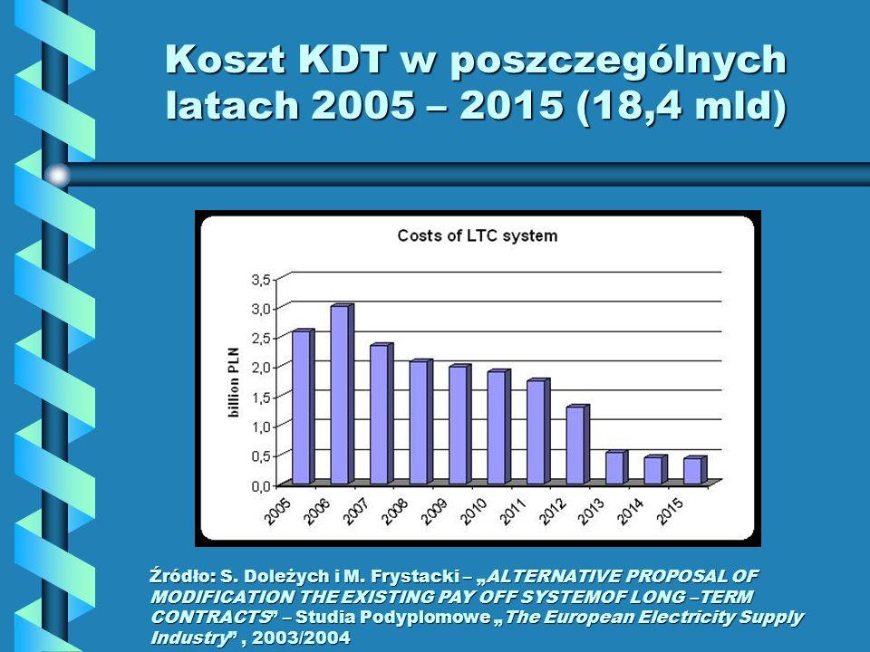 Koszt KDT w poszczególnych latach 2005 – 2015 (18,4 mld) Źródło: S. Doleżych i M. Frystacki – ALTERNATIVE PROPOSAL OF MODIFICATION THE EXISTING PAY OF