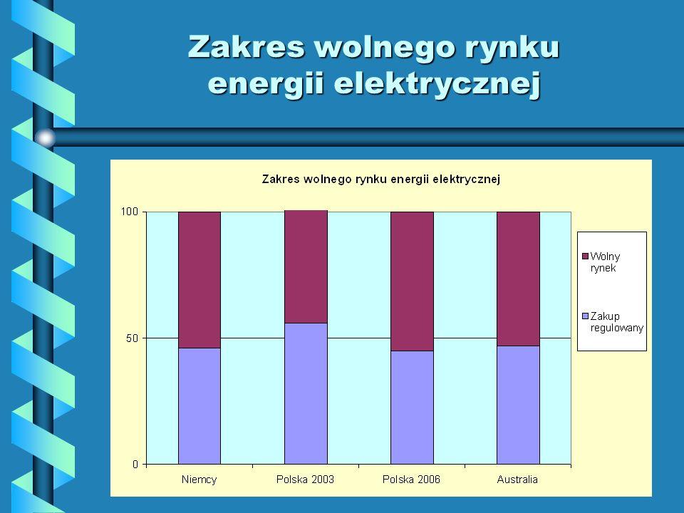 Zakres wolnego rynku energii elektrycznej