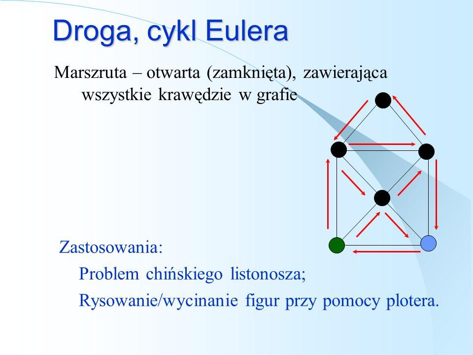 Droga, cykl Eulera Marszruta – otwarta (zamknięta), zawierająca wszystkie krawędzie w grafie Zastosowania: Problem chińskiego listonosza; Rysowanie/wycinanie figur przy pomocy plotera.