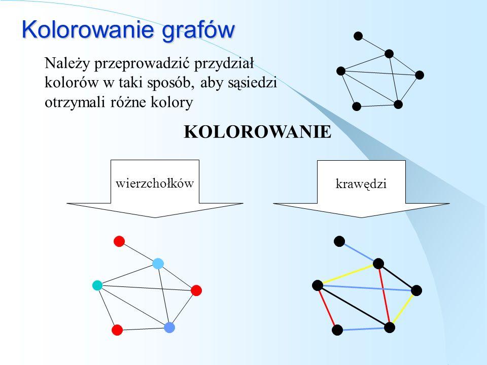 Kolorowanie grafów Należy przeprowadzić przydział kolorów w taki sposób, aby sąsiedzi otrzymali różne kolory KOLOROWANIE wierzchołkówkrawędzi