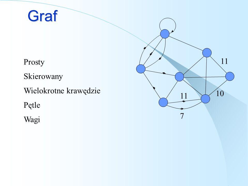 Reprezentacja grafu Macierz sąsiedztwa A B C D 1 11 001 BCDA Lista sąsiedztwa A B C D A B C D B A B B CD D C Jeśli macierz jest symetryczna (graf nieskierowany), można przechowywać tylko jedną połówkę.