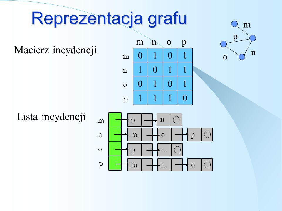 Reprezentacja grafu Macierz incydencji 0111 1010 1101 1010 nopm Lista incydencji m n o p m n o p p m p op n m n o p n mno