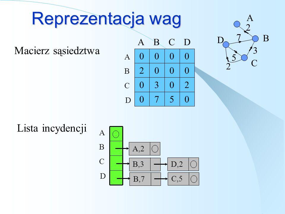 Reprezentacja wag Macierz sąsiedztwa Lista incydencji A,2 0570 2030 0002 0000 BCDA A B C D A B C D 5 2 7 3 2 A B C D D,2 B,3 C,5 B,7