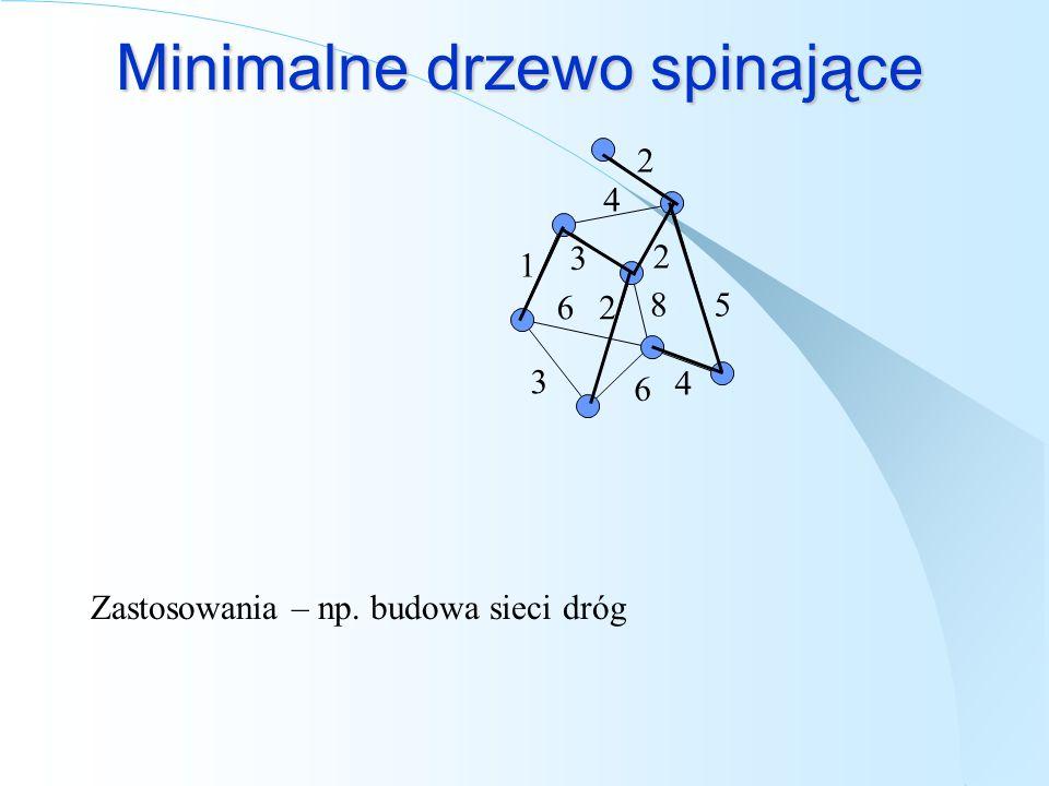 Minimalne drzewo spinające Alg Kruskala: Wybieraj kolejno krawędzie o minimalnej wadze tak, by nie tworzyły cyklu.