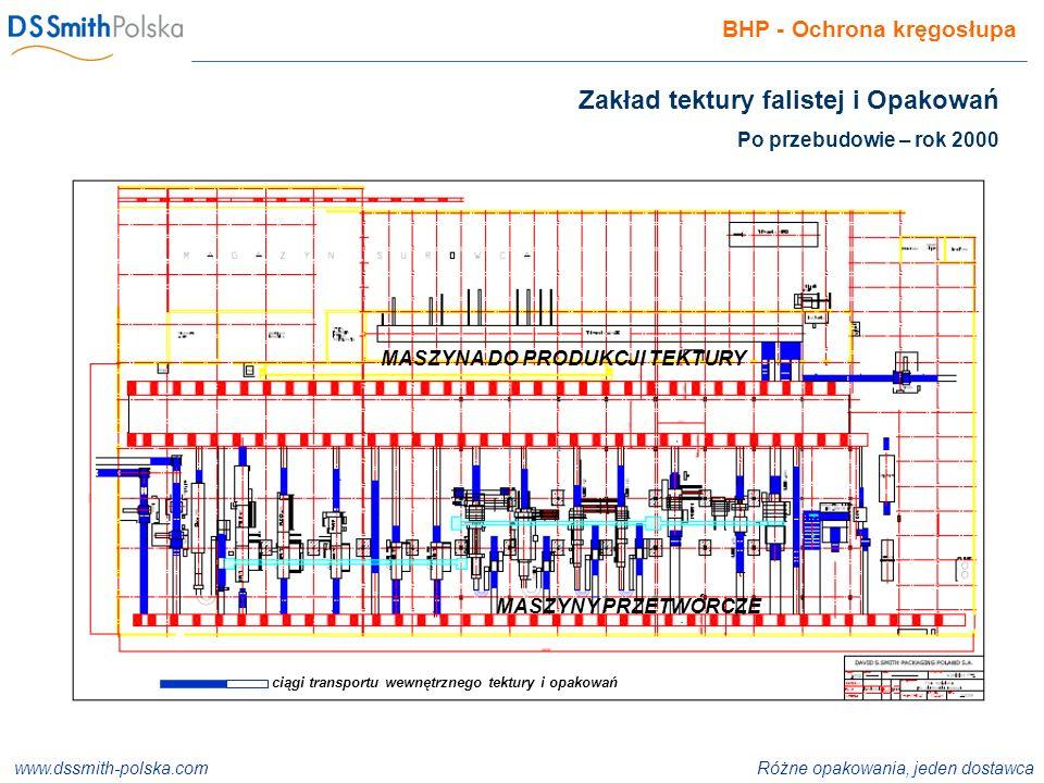 www.dssmith-polska.com Różne opakowania, jeden dostawca ISO 9001:2000 ISO 14001:2004 ISO 22000:2005 BHP - Ochrona kręgosłupa Zakład tektury falistej i Opakowań Po przebudowie – rok 2000 MASZYNA DO PRODUKCJI TEKTURY MASZYNY PRZETWÓRCZE ciągi transportu wewnętrznego tektury i opakowań