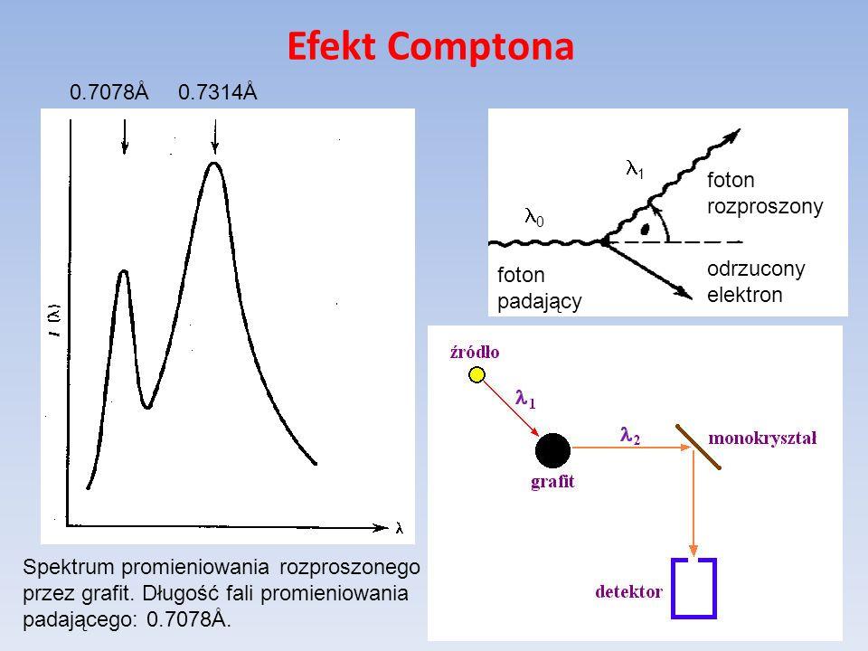 Efekt Comptona foton padający foton rozproszony odrzucony elektron Spektrum promieniowania rozproszonego przez grafit. Długość fali promieniowania pad