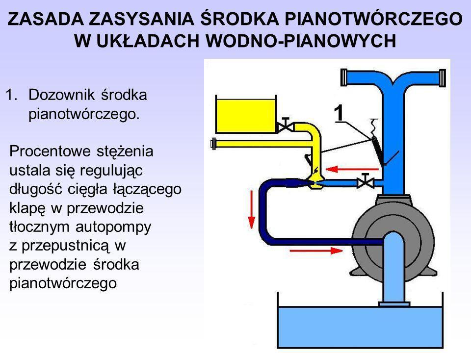 wyposażenia linii w smok i kosz przy czerpaniu wody ze zbiorników otwartych, prowadzenie linii bez zbędnych łuków złamań i tzw.