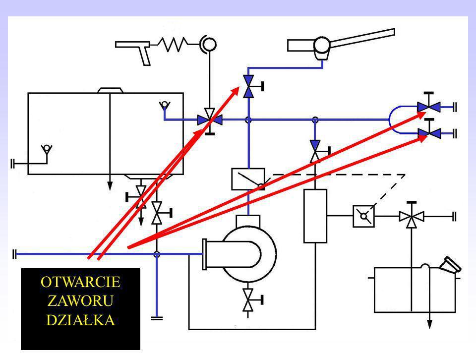 Podanie piany ze zbiornika samochodu Czynności po uruchomieniu autopompy UKŁAD WODNOPIANOWY SAMOCHÓD JELCZ 005