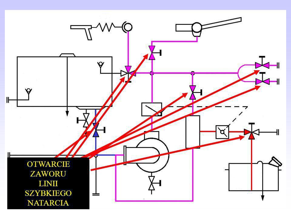 pompa musi być jak najniżej w stosunku do lustra wody (nie koniecznie jak najbliżej), linia ssawna nie może mieć kolan i ostrych zagięć, górna krawędź smoka musi być zanurzona 15-30 cm pod powierzchnią wody, zbiornik musi mieć dostatecznie duży zasób wody wystarczający na ugaszenie pożaru, ograniczona jest odległość pomiędzy smokiem a pompą z uwagi na ilość węży ssawnych.