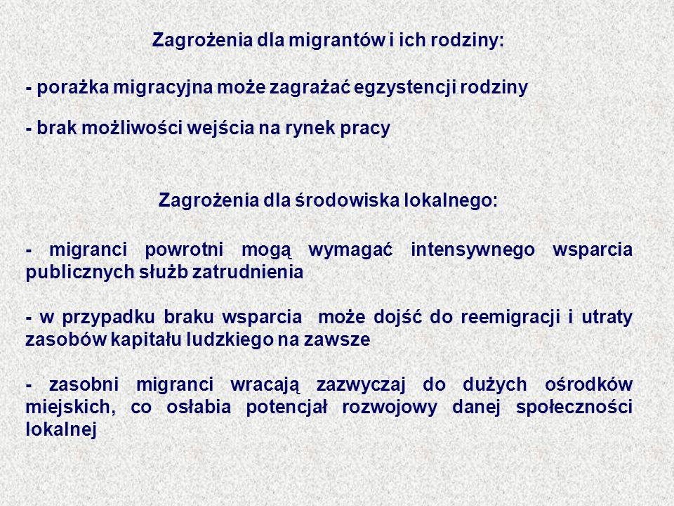 Zagrożenia dla migrantów i ich rodziny: - porażka migracyjna może zagrażać egzystencji rodziny - brak możliwości wejścia na rynek pracy Zagrożenia dla