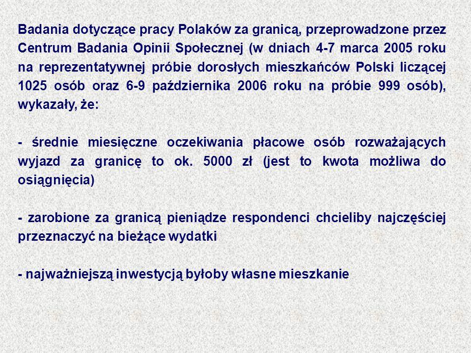 Badania dotyczące pracy Polaków za granicą, przeprowadzone przez Centrum Badania Opinii Społecznej (w dniach 4-7 marca 2005 roku na reprezentatywnej p