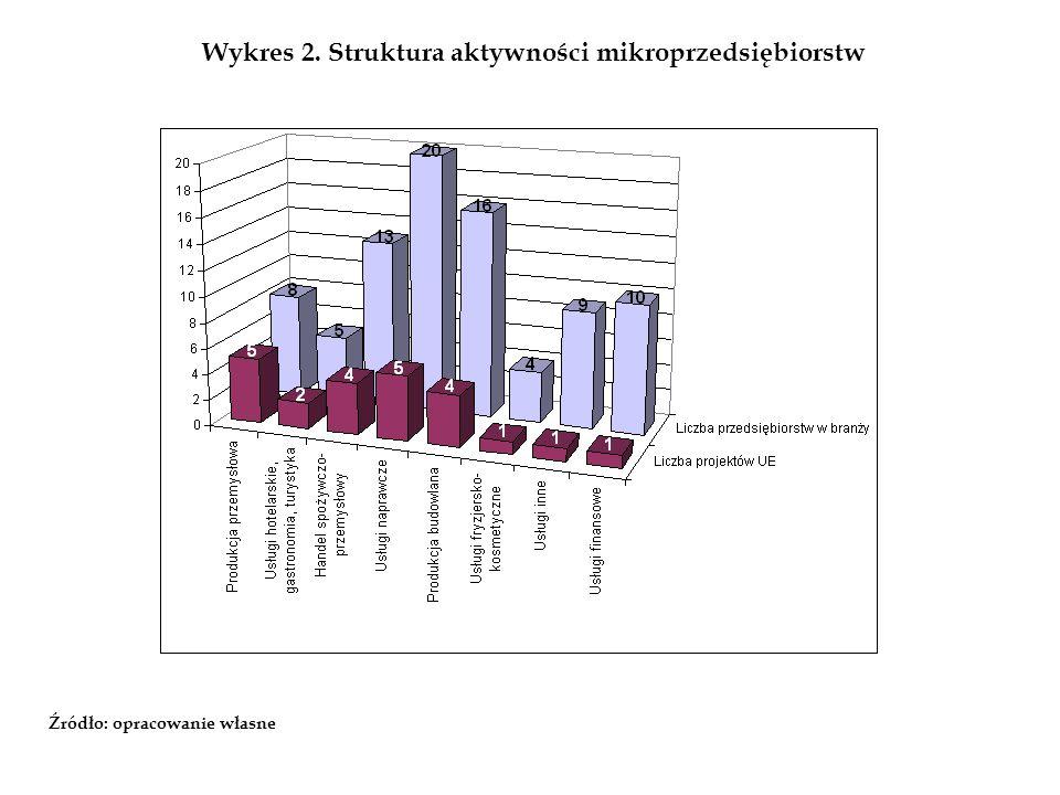 Wykres 2. Struktura aktywności mikroprzedsiębiorstw Źródło: opracowanie własne