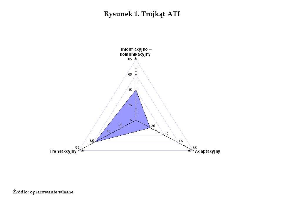 Rysunek 1. Trójkąt ATI Źródło: opracowanie własne