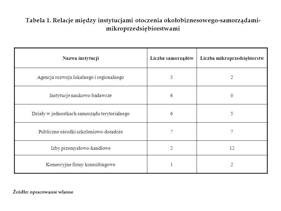 Tabela 1. Relacje między instytucjami otoczenia okołobiznesowego-samorządami- mikroprzedsiębiorstwami Źródło: opracowanie własne Nazwa instytucjiLiczb