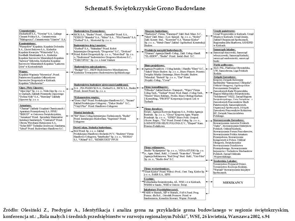 Schemat 8. Świętokrzyskie Grono Budowlane Źródło: Olesiński Z., Predygier A., Identyfikacja i analiza grona na przykładzie grona budowlanego w regioni