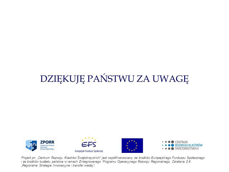 DZIĘKUJĘ PAŃSTWU ZA UWAGĘ Projekt pn. Centrum Rozwoju Klastrów Świętokrzyskich jest współfinansowany ze środków Europejskiego Funduszu Społecznego i z