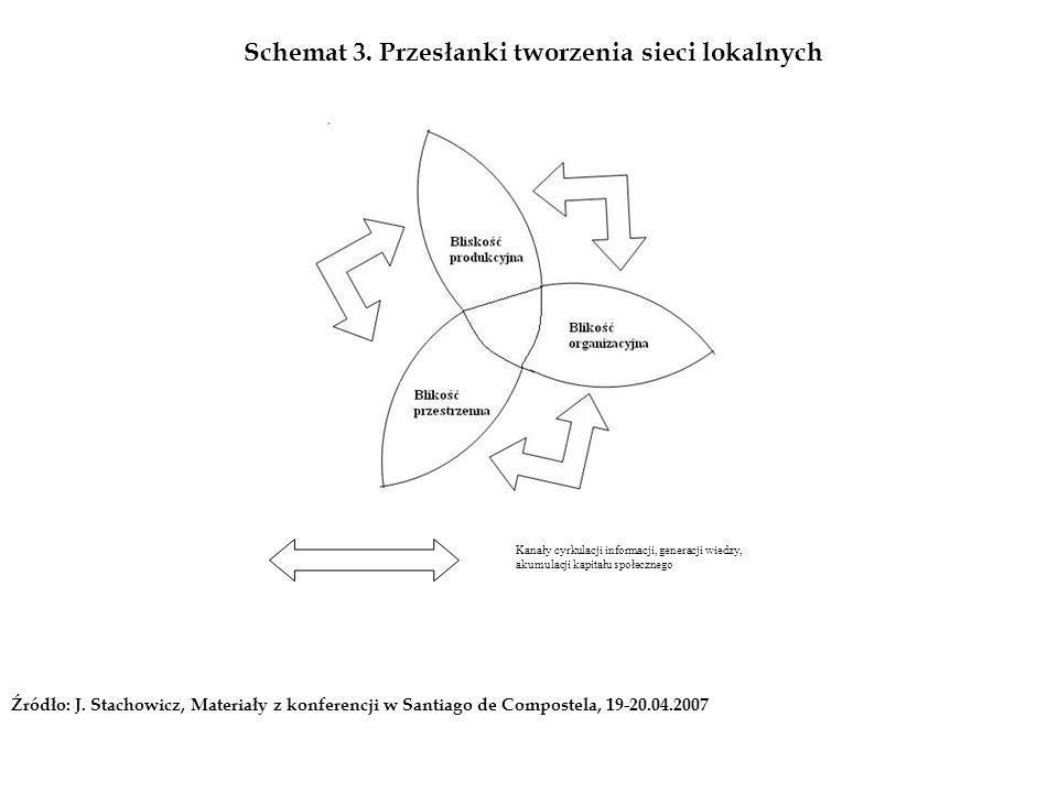 Schemat 3. Przesłanki tworzenia sieci lokalnych Kanały cyrkulacji informacji, generacji wiedzy, akumulacji kapitału społecznego Źródło: J. Stachowicz,