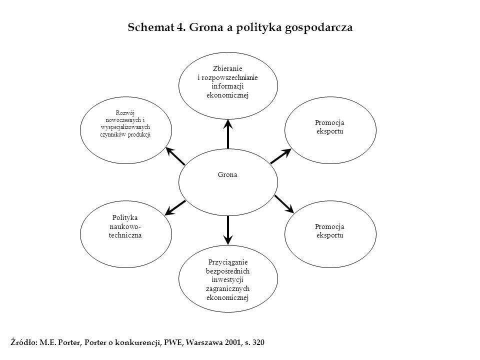 Schemat 4. Grona a polityka gospodarcza Zbieranie i rozpowszechnianie informacji ekonomicznej Grona Promocja eksportu Rozwój nowoczesnych i wyspecjali