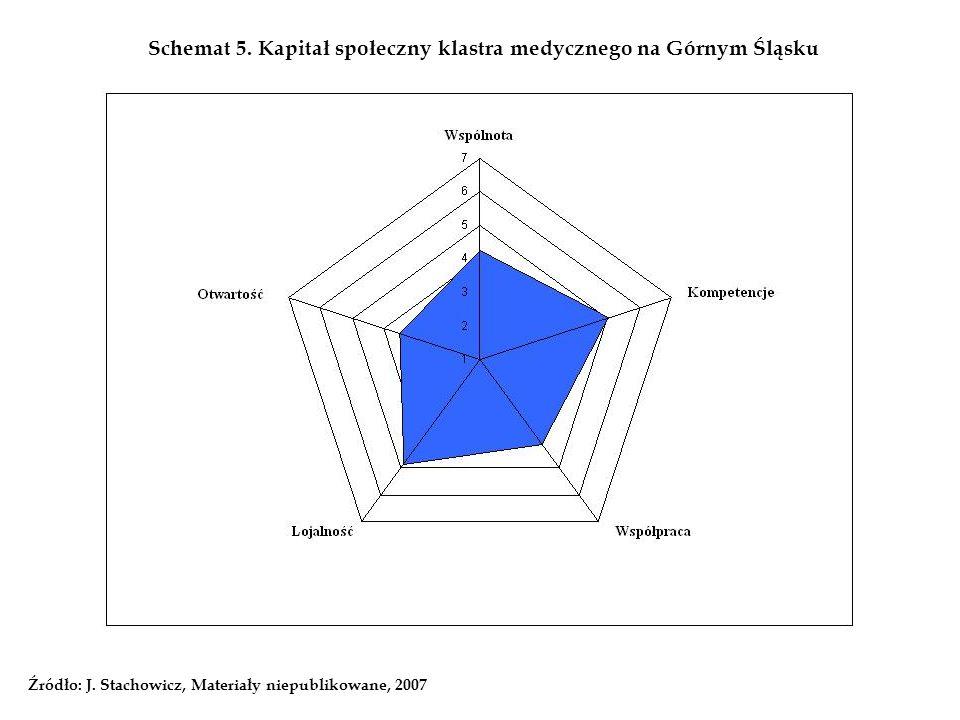 Schemat 5. Kapitał społeczny klastra medycznego na Górnym Śląsku Źródło: J. Stachowicz, Materiały niepublikowane, 2007