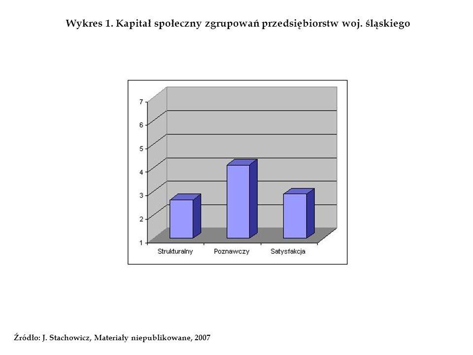 Wykres 1. Kapitał społeczny zgrupowań przedsiębiorstw woj. śląskiego Źródło: J. Stachowicz, Materiały niepublikowane, 2007