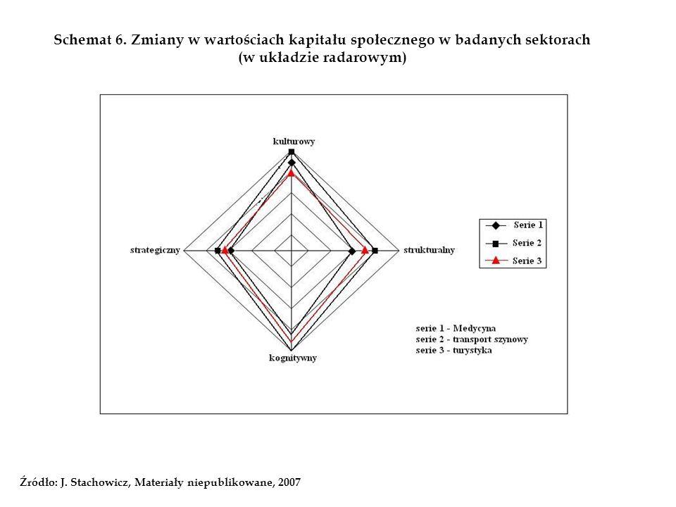 Schemat 6. Zmiany w wartościach kapitału społecznego w badanych sektorach (w układzie radarowym) Źródło: J. Stachowicz, Materiały niepublikowane, 2007