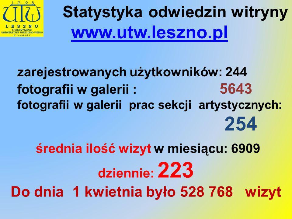 Statystyka odwiedzin witryny www.utw.leszno.pl zarejestrowanych użytkowników: 244 fotografii w galerii : 5643 fotografii w galerii prac sekcji artysty
