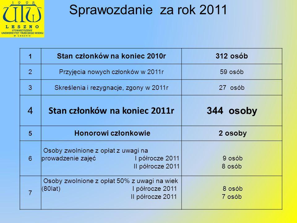 Sprawozdanie za rok 2011 1 Stan członków na koniec 2010r312 osób 2Przyjęcia nowych członków w 2011r59 osób 3Skreślenia i rezygnacje, zgony w 2011r27 o
