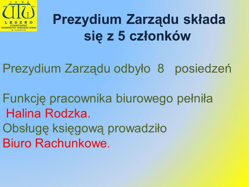 Prezydium Zarządu odbyło 8 posiedzeń Funkcję pracownika biurowego pełniła Halina Rodzka. Obsługę księgową prowadziło Biuro Rachunkowe. Prezydium Zarzą