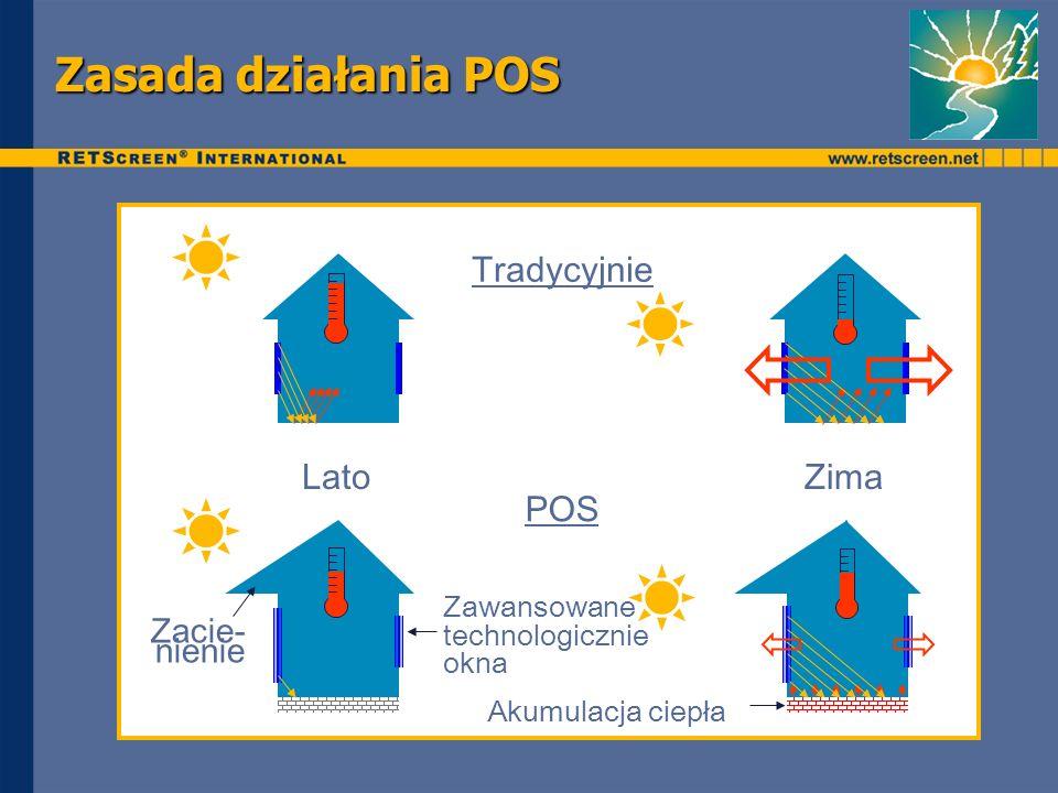 Zasada działania POS Tradycyjnie LatoZima Zacie- nienie Zawansowane technologicznie okna Akumulacja ciepła POS