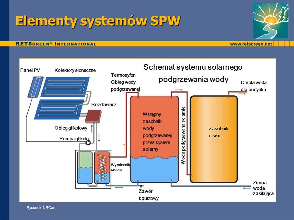 Elementy systemów SPW Rysunek: NRCan Wymiennik ciepła Panel PV Kolektory słoneczne Termosyfon Obieg wody podgrzewanej Ciepła woda dla budynku Zimna wo