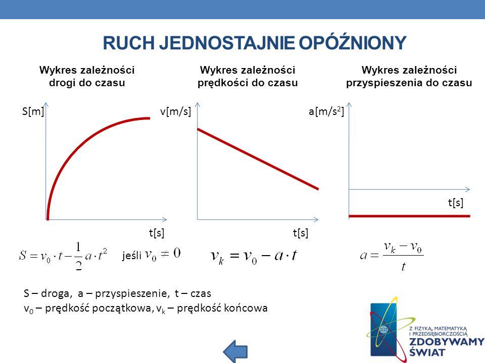 RUCH JEDNOSTAJNIE OPÓŹNIONY S[m] v[m/s] a[m/s 2 ] Wykres zależności drogi do czasu t[s] Wykres zależności prędkości do czasu Wykres zależności przyspi