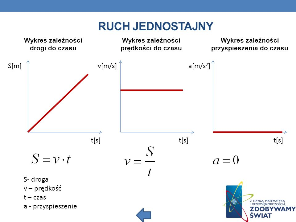 RUCH JEDNOSTAJNY S[m] v[m/s] a[m/s 2 ] Wykres zależności drogi do czasu t[s] Wykres zależności prędkości do czasu Wykres zależności przyspieszenia do czasu S- droga v – prędkość t – czas a - przyspieszenie