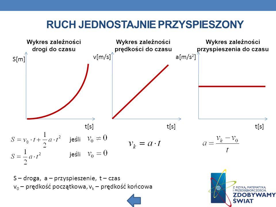 RUCH JEDNOSTAJNIE PRZYSPIESZONY S[m] v[m/s] a[m/s 2 ] Wykres zależności drogi do czasu t[s] Wykres zależności prędkości do czasu Wykres zależności przyspieszenia do czasu jeśli S – droga, a – przyspieszenie, t – czas v 0 – prędkość początkowa, v k – prędkość końcowa