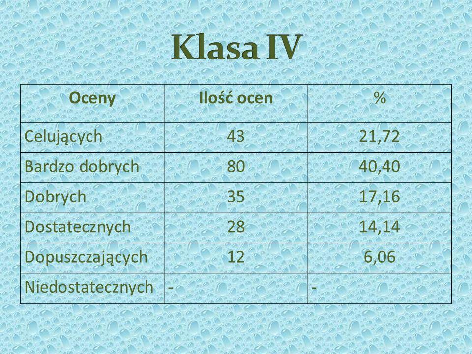 OcenyIlość ocen% Celujących4321,72 Bardzo dobrych8040,40 Dobrych3517,16 Dostatecznych2814,14 Dopuszczających126,06 Niedostatecznych--