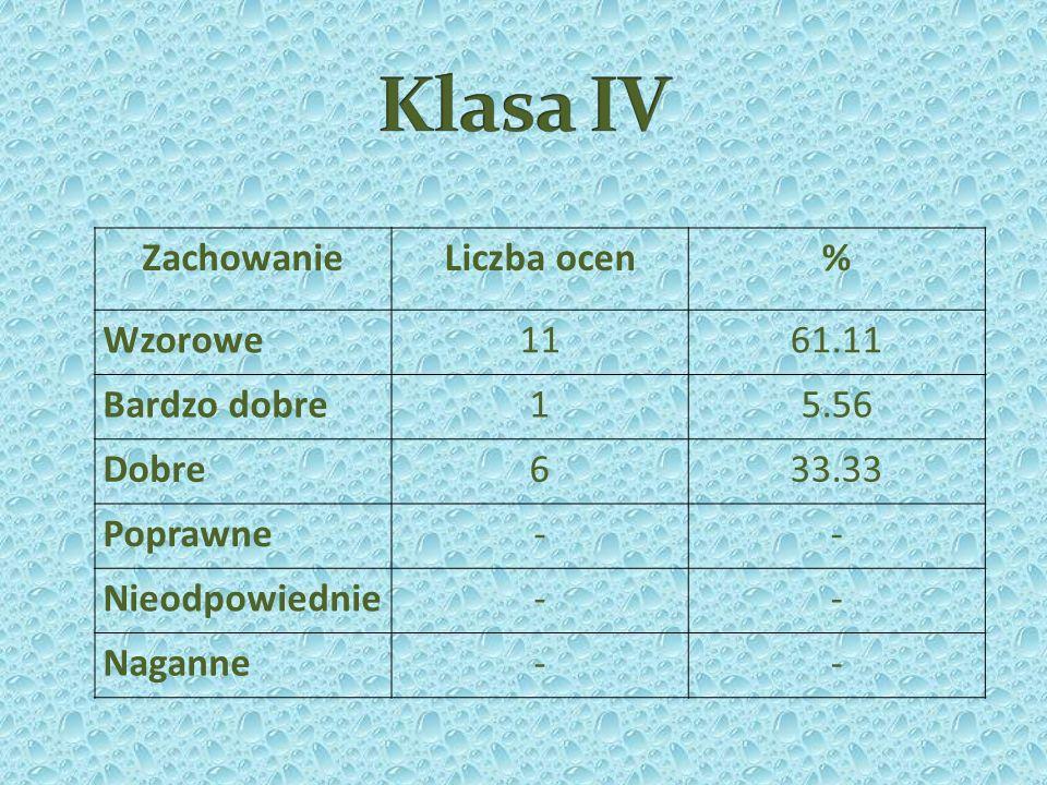 GMINNE: VII Parafialny Konkurs Kolęd i Pastorałek Bestwinka 2013: Schola Angeles – 1 miejsce Zespół wokalny Pauza – 1 miejsce Zespół Po-tworek – 1 miejsce Justyna Kowalczyk – 1 miejsce w kategorii soliści klas I-III Karina Stopka – 1 miejsce w kategorii soliści klas IV-VI Turnieju Wiedzy Pożarniczej Młodzież zapobiega pożarom - III miejsce Wojciech Sawkiewicz