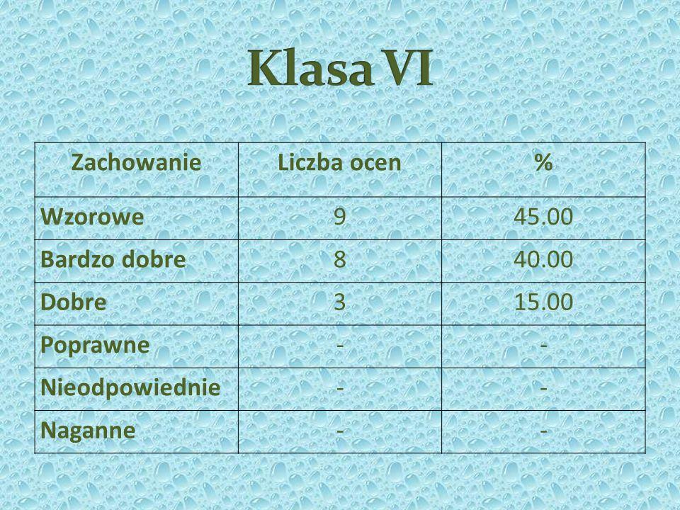 POZASZKOLNE: Ogólnopolski Turniej Tańca Towarzyskiego z Okazji Dnia Dziecka o Puchar Dyrektora MDK DH Kraków Klaudia Rąba zdobyła II miejsce Mistrzostwa Polski kadetów w Kick-Boxingu w wersji Pointfighting: Oliwia Szczypka III miejsce